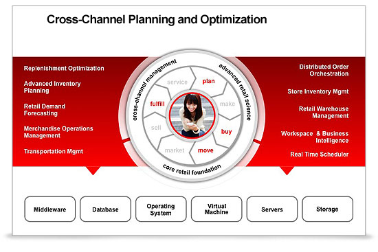 MSC Noticias - Oracle-Retail-Merchandise-Planning-y-Optimización Uncategorized