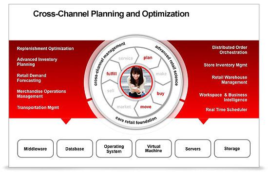 MSC Noticias - Oracle-Retail-Merchandise-Planning-y-Optimización Uncategorized