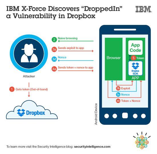 MSC Noticias - Dropbox-Security-Vulnerability Agencias Com y Pub Aplicaciones Negocios Publicidad Seguridad Tecnología Telefonia