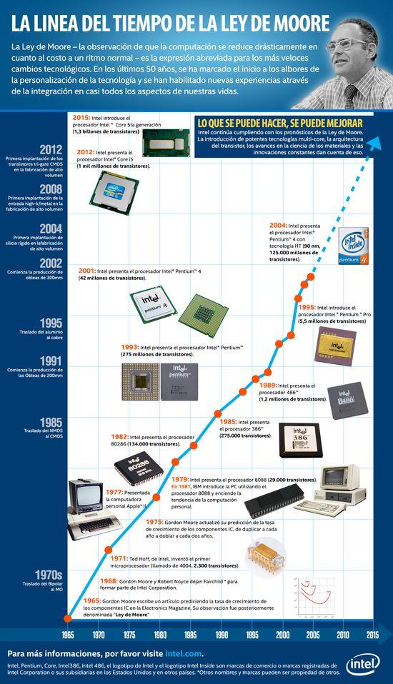 MSC Noticias - InfograficoMooreslaw Agencias Com y Pub Burson Marsteller Negocios Publicidad Tecnología