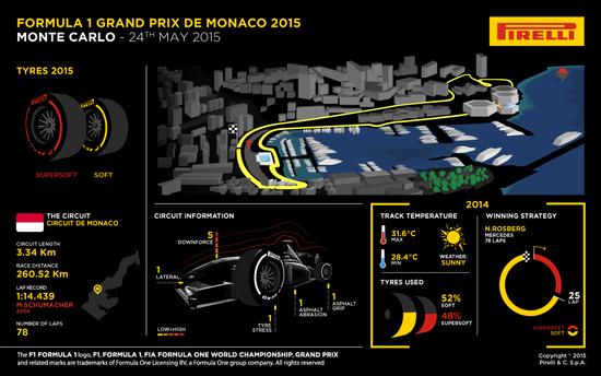 MSC Noticias - Gran-Premio-de-Mónaco-Fórmula-Uno-2015 Agencias Com y Pub Creatividad & Media Deportes Motores Negocios Publicidad