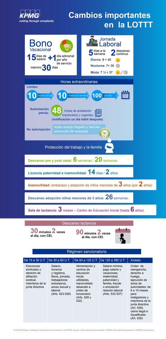 MSC Noticias - infografia-LOTTT-01 Agencias Com y Pub Cursos y Seminarios Negocios Publicidad