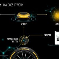 MSC Noticias Latinoamerica - Cyber-Car-infographics-High-RES-200x200 EEUU Tecnologia USA PR NewsWire